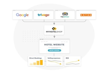 RateGain to acquire hotel distribution provider MyHotelShop