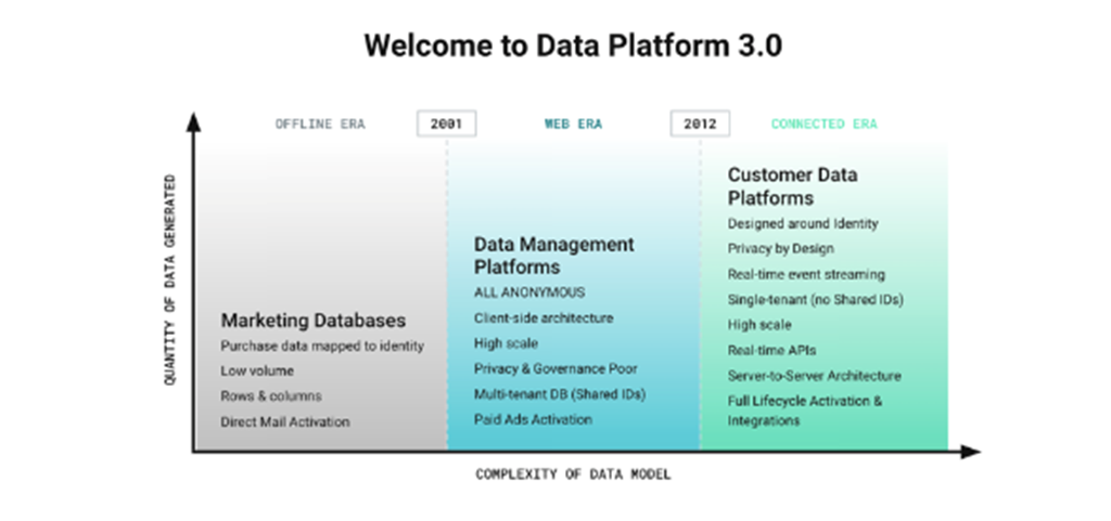 Why customer data platforms hold immense potential for travel