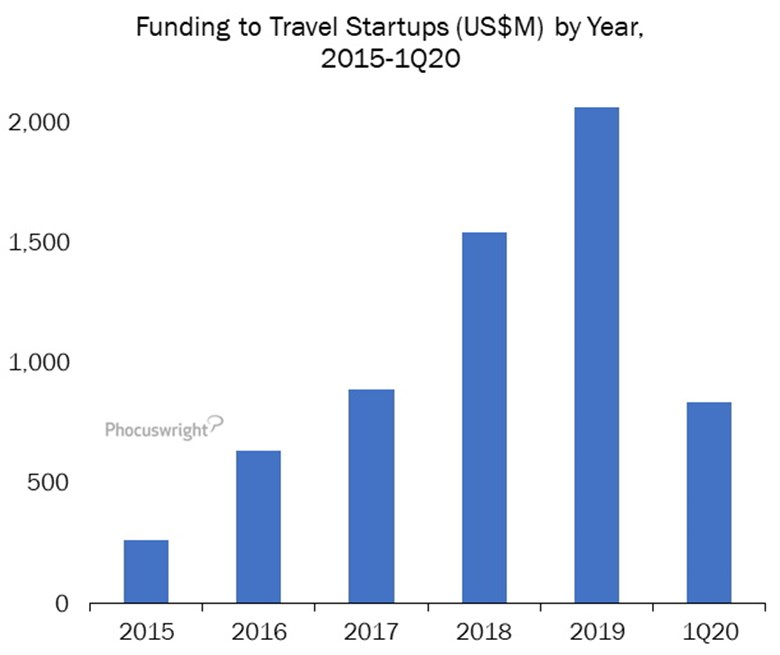Funding reported for startups founded during/after 2015