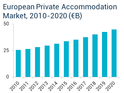 European Private Accommodation Market, 2010-2020 (€B)