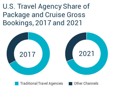 Where travel agents (still) rule