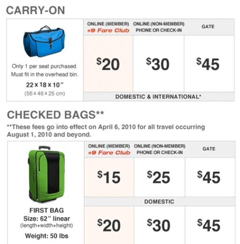 Did Spirit Airlines Get Carried Away With Carry On Fees