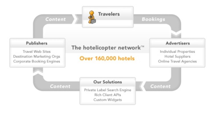 In TRX deal, hotelicopter targets business travel market