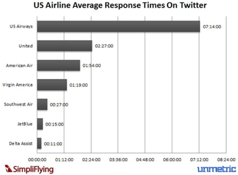 Delta wins out in Twitter response times analysis | PhocusWire
