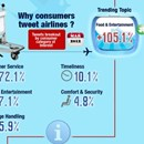 How airlines use Twitter - March 2012 [INFOGRAPHIC]