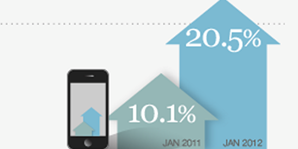 Mobile strategy increasingly important as browsing continues to surge