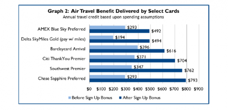 Which loyalty card is the best choice for travelers? [REPORT