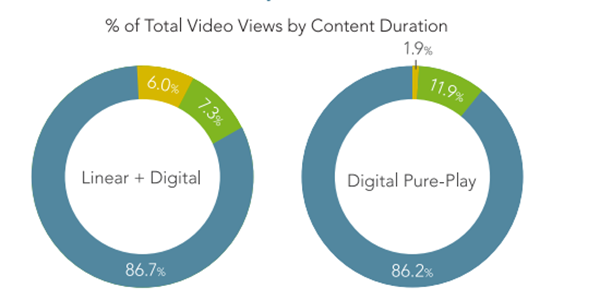Latest online video stats show continued domination of short-form content