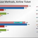 A new problem for OTAs: Airline websites are outselling them in the US