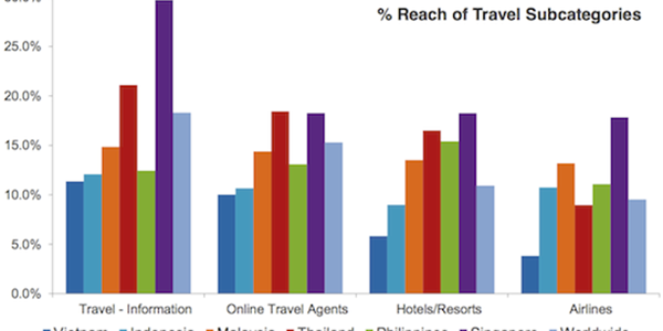 A deep dive into reach and popularity of online travel brands in India and Southeast Asia
