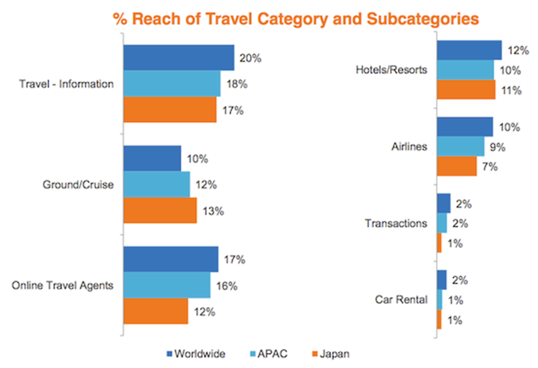 Insights from Japan travel market - top websites and user