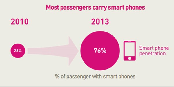 95% of air travelers don't use mobile for check in, booking, or other services