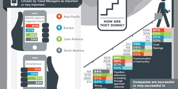 Top tech priorities for corporate travel managers [INFOGRAPHIC]
