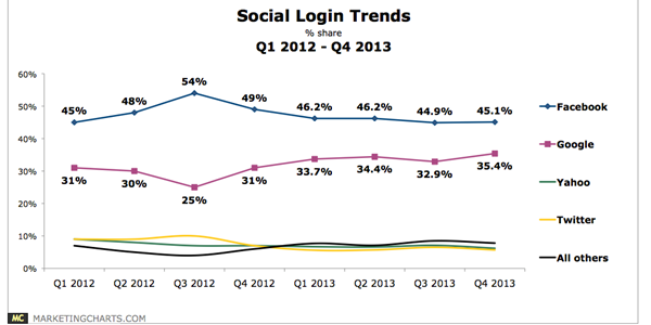 Google's growth in social logins show importance of consumer login