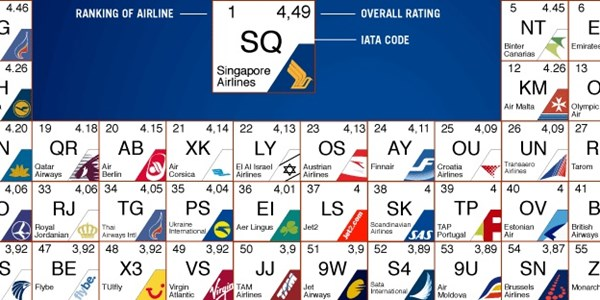 Best airlines in the world, via web reviews, visualised as the Periodic Table