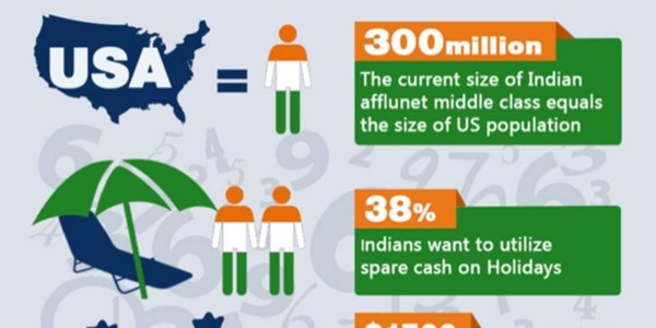 Indian travellers are mobile and social, ignore at your peril [INFOGRAPHIC]