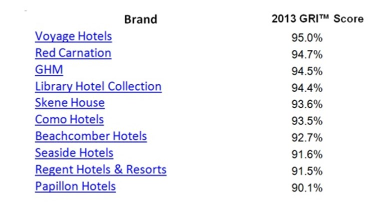 Are star ratings and other hotel industry classifications