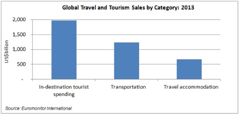 The rise of mobile to drive bookings of in-destination