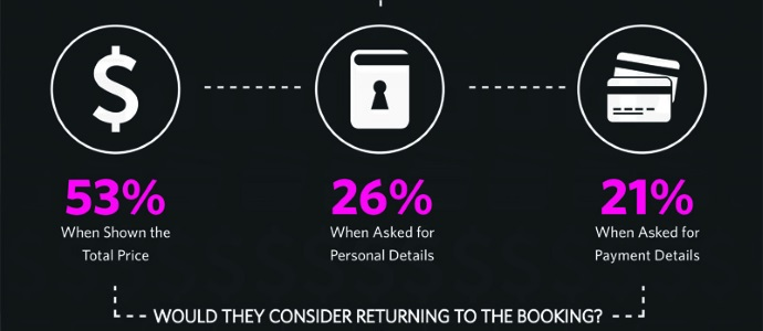 Why people abandon a travel booking online [INFOGRAPHIC] | PhocusWire
