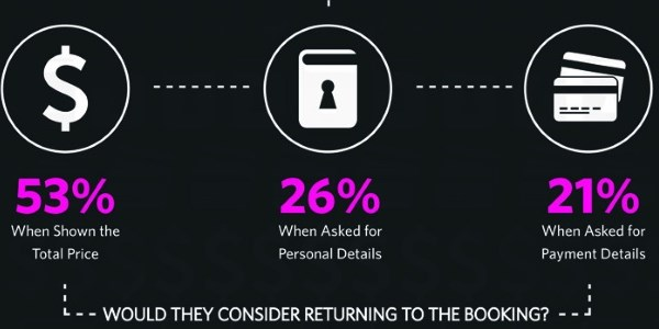 Why people abandon a travel booking online [INFOGRAPHIC]