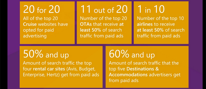 What data from ad views says about mobile search tactics   PhocusWire