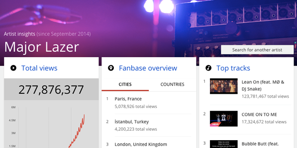 Could YouTube release 'Travel Insights' to help travel brands target video ad spend?