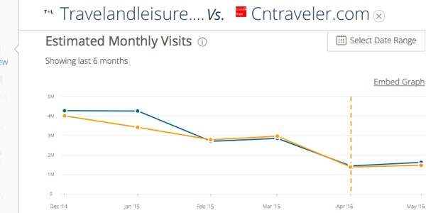 SimilarWeb slashes its traffic estimates for travel content sites