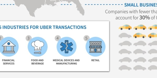 Expense claims show smaller companies are Uber lovers [INFOGRAPHIC]
