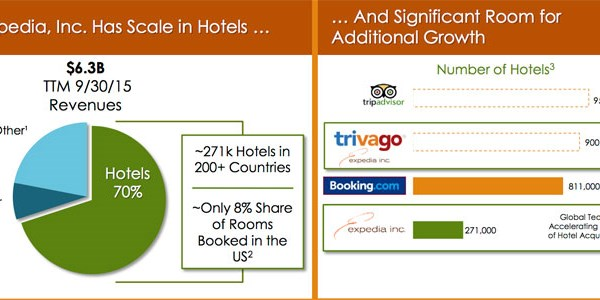 Expedia says TripAdvisor and Trivago instant booking are both on the table