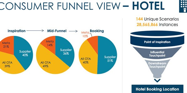 Expedia casts fresh light on mid-funnel traveler behavior