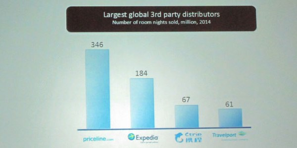 Travelport claims it's the world's fourth-largest hotel distributor