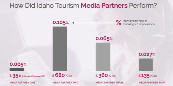 Case study: How Adara's data helped Idaho Tourism