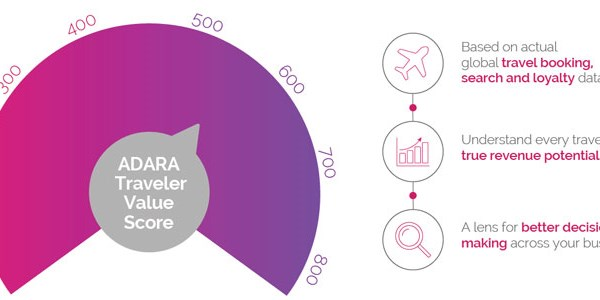 Adara debuts traveler value scores to help marketers size up customers
