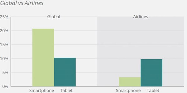 Airlines and hotels still lag global averages for mobile bookings