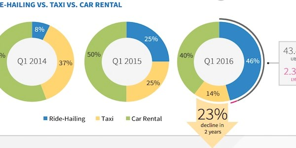Uber and Lyft continue to overshadow taxis and rentals in business travel