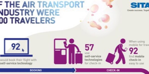 Machines are in, as passengers seek self-service technology throughout the journey