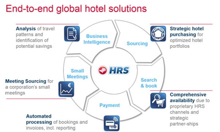 HRS, the hotel-sourcing behemoth, discusses its big Americas