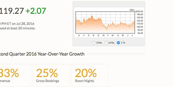 Expedia sees no hit from hotel chain direct booking campaigns