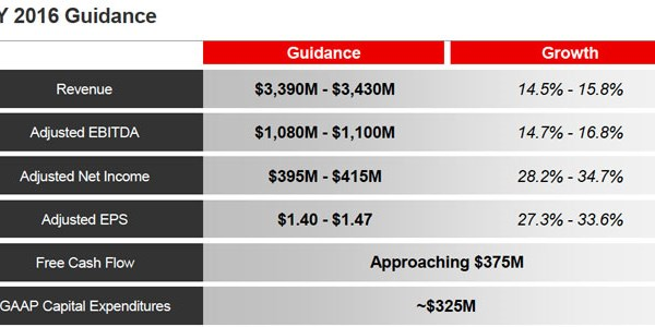 Sabre posts 20% revenue climb in the first half of 2016