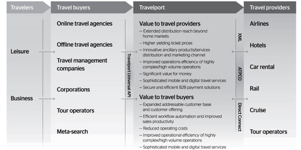 Travelport updates how it describes its growth strategies