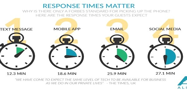 Don't expect hotel guests to hang on for long [INFOGRAPHIC]