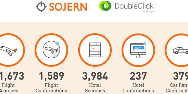 Programmatic native ads show promise for Sojern, Google, and San Francisco Travel [INFOGRAPHIC]