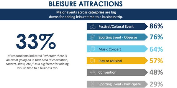 Expedia tracks bleisure travelers and finds activities drive decisions