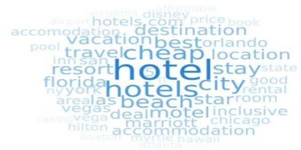Over half of all travel-related searches are for hotels