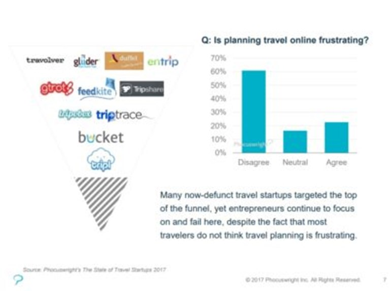 New research on the state of travel startups in 2017