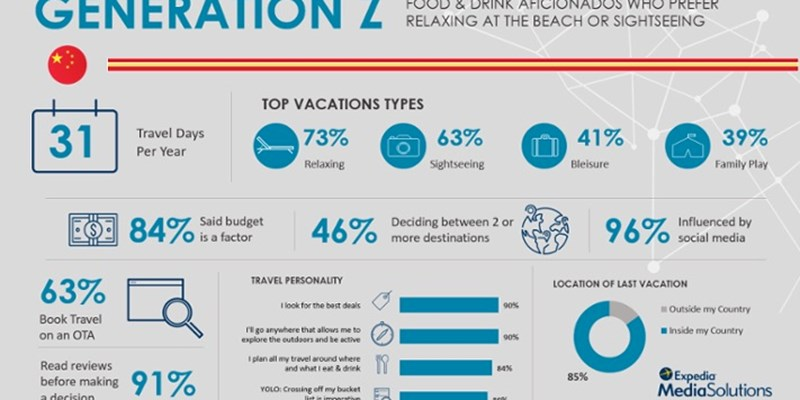 Drilling down on the purchasing behavior of APAC travelers
